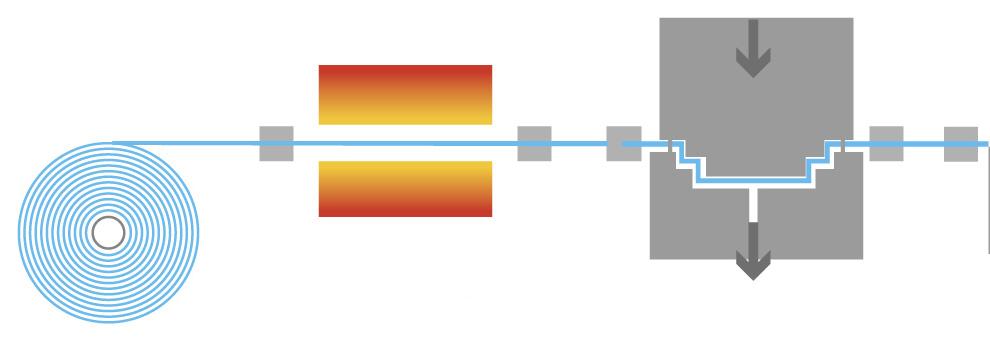 Procesos sencillo del termoformado